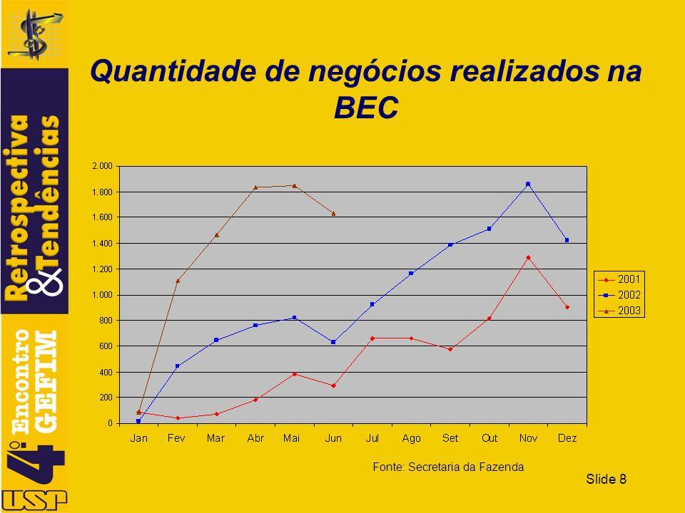 Slide 9 Total de negócios realizados pela BEC em reais Apuração do ano de 2003 feita até junho Previsão de atingir R$ 70.000.000,00 até o final do ano.