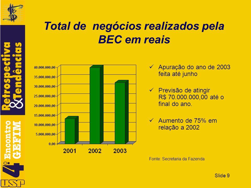 Slide 10 Quantidade de negócios realizados pela BEC 2003 apurado até junho Previsão de atingir 18000 negócios até o final do ano Aumento de 58% em relação a 2002 Média de 30 propostas por OC Média de 5,7 itens por OC.