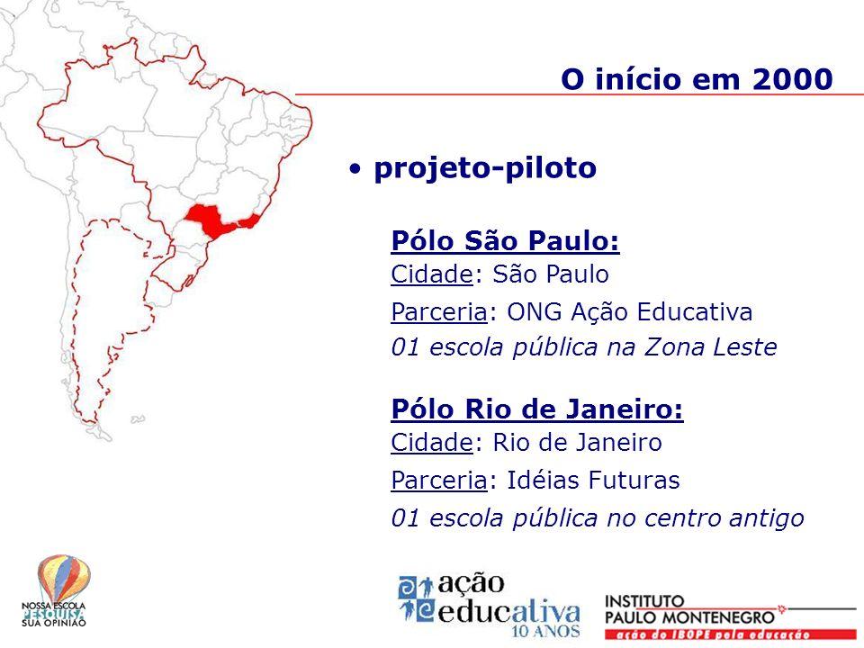 projeto-piloto Pólo São Paulo: Cidade: São Paulo Parceria: ONG Ação Educativa 01 escola pública na Zona Leste Pólo Rio de Janeiro: Cidade: Rio de Jane