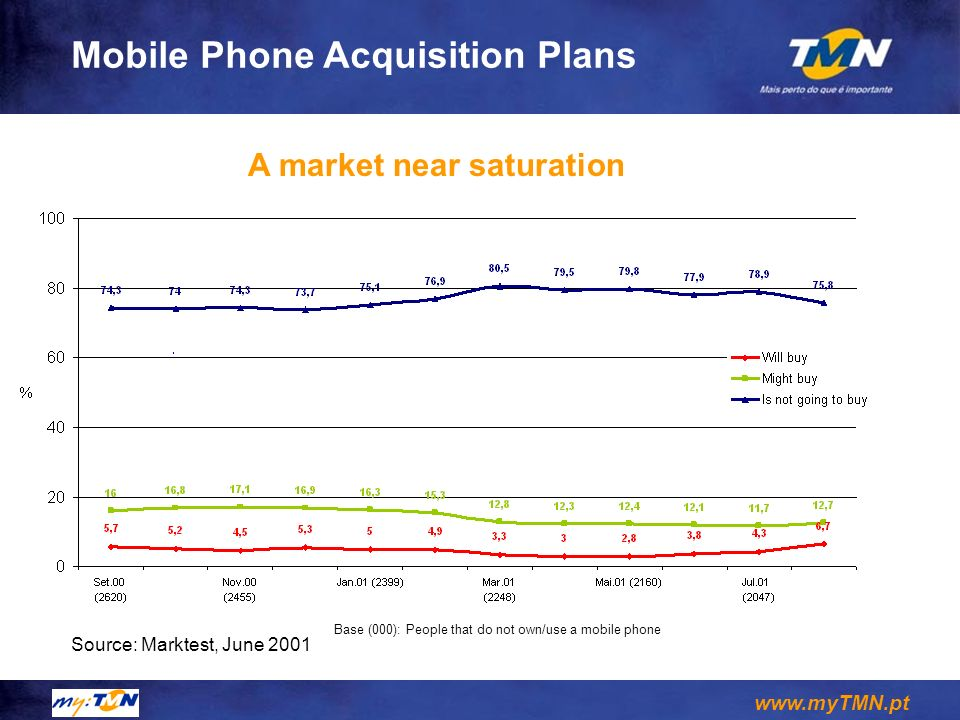 www.myTMN.pt Mobile Phone Acquisition Plans Source: Marktest, June 2001 Base (000): People that do not own/use a mobile phone A market near saturation