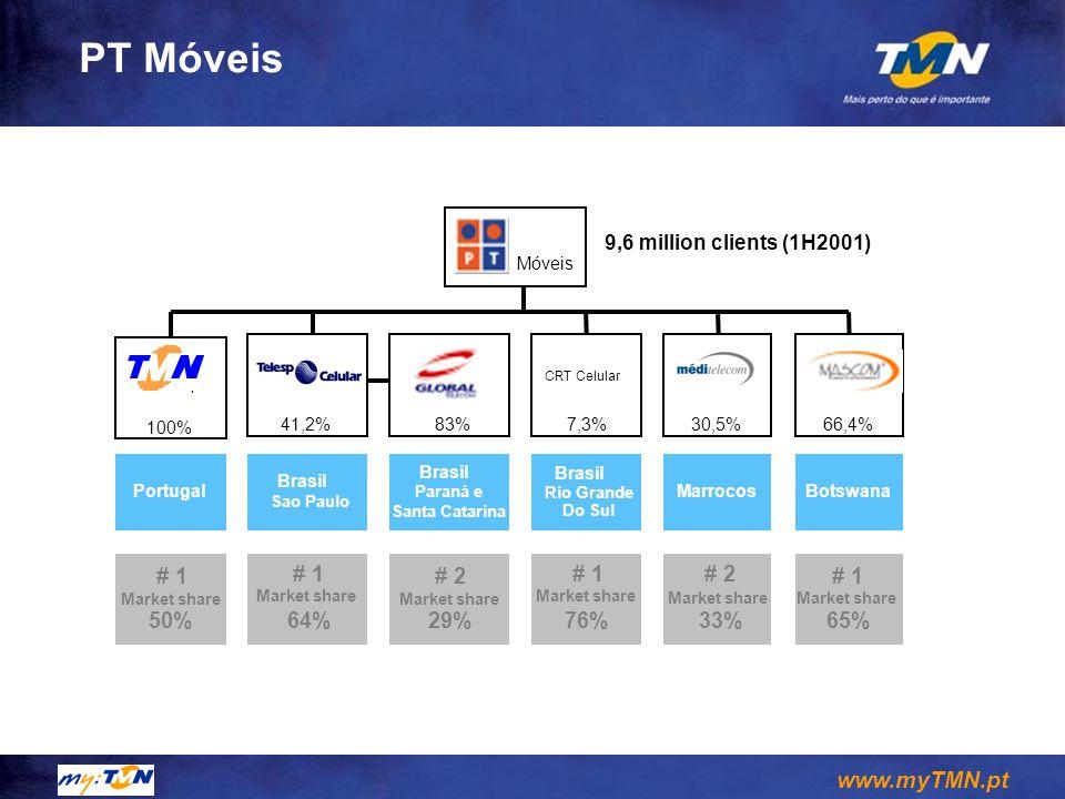 www.myTMN.pt PT Móveis 83%7,3%41,2% 100% 30,5%66,4% CRT Celular Móveis Portugal Brasil Sao Paulo Brasil Rio Grande Do Sul MarrocosBotswana # 1 Market