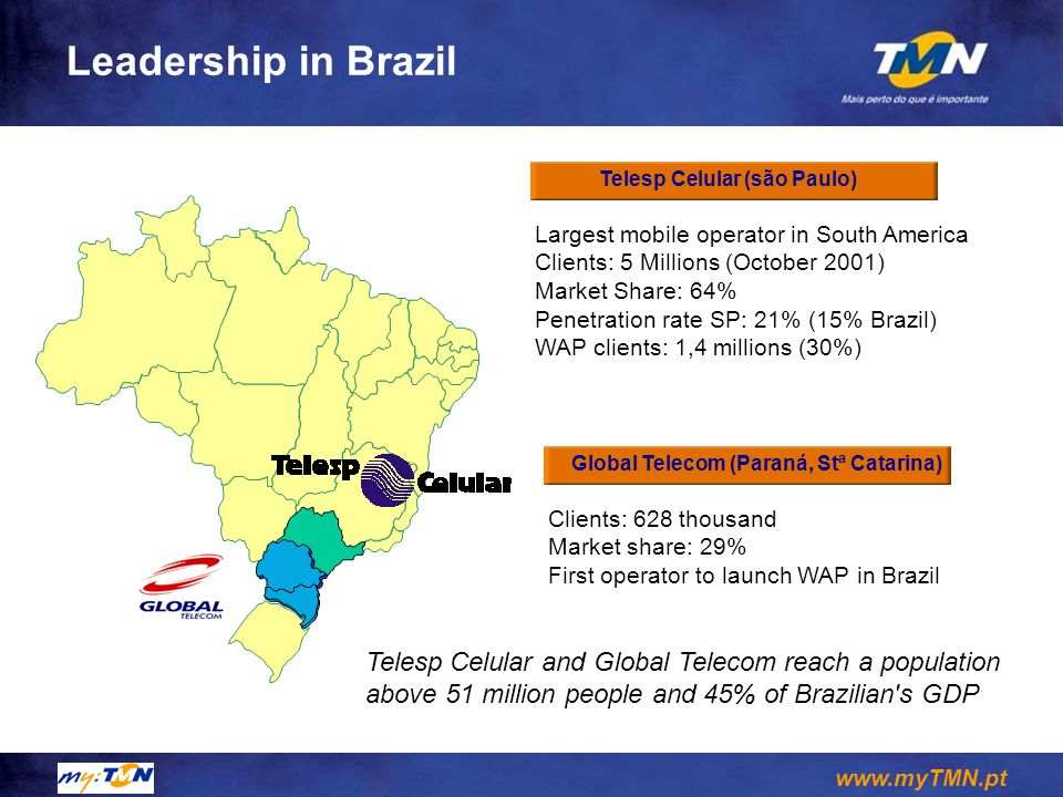 www.myTMN.pt Leadership in Brazil Telesp Celular (são Paulo) Largest mobile operator in South America Clients: 5 Millions (October 2001) Market Share: