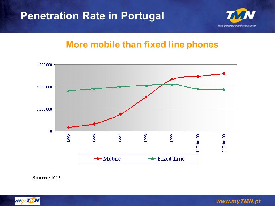 www.myTMN.pt Mobile Penetration Rate in Portugal Source: Marktest, June 2001 Its getting harder to grow more...