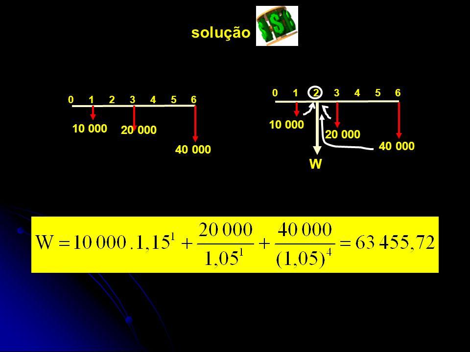 10 000 20 000 40 000 0 1 2 3 4 5 6 W 10 000 20 000 40 000 solução