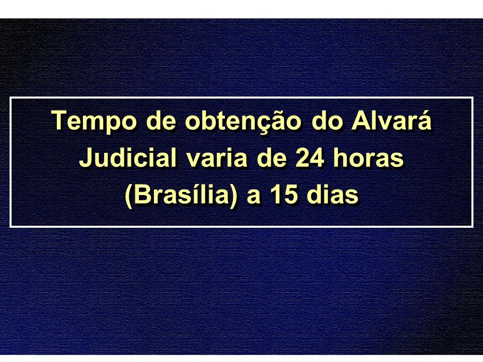 Tempo de obtenção do Alvará Judicial varia de 24 horas (Brasília) a 15 dias