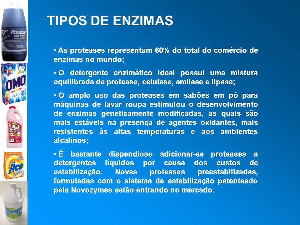 TIPOS DE ENZIMAS As proteases representam 60% do total do comércio de enzimas no mundo; O detergente enzimático ideal possui uma mistura equilibrada d