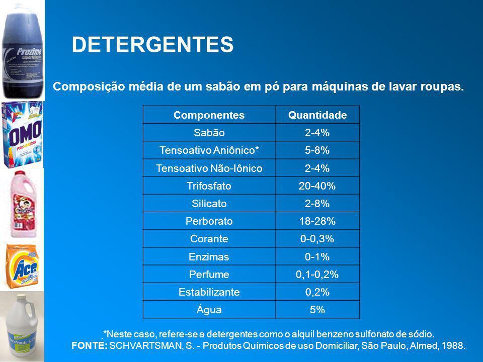 DETERGENTES Composição média de um sabão em pó para máquinas de lavar roupas. ComponentesQuantidade Sabão2-4% Tensoativo Aniônico*5-8% Tensoativo Não-