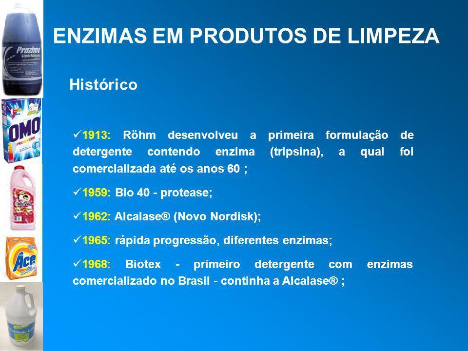 ENZIMAS EM PRODUTOS DE LIMPEZA Histórico 1913: Röhm desenvolveu a primeira formulação de detergente contendo enzima (tripsina), a qual foi comercializ