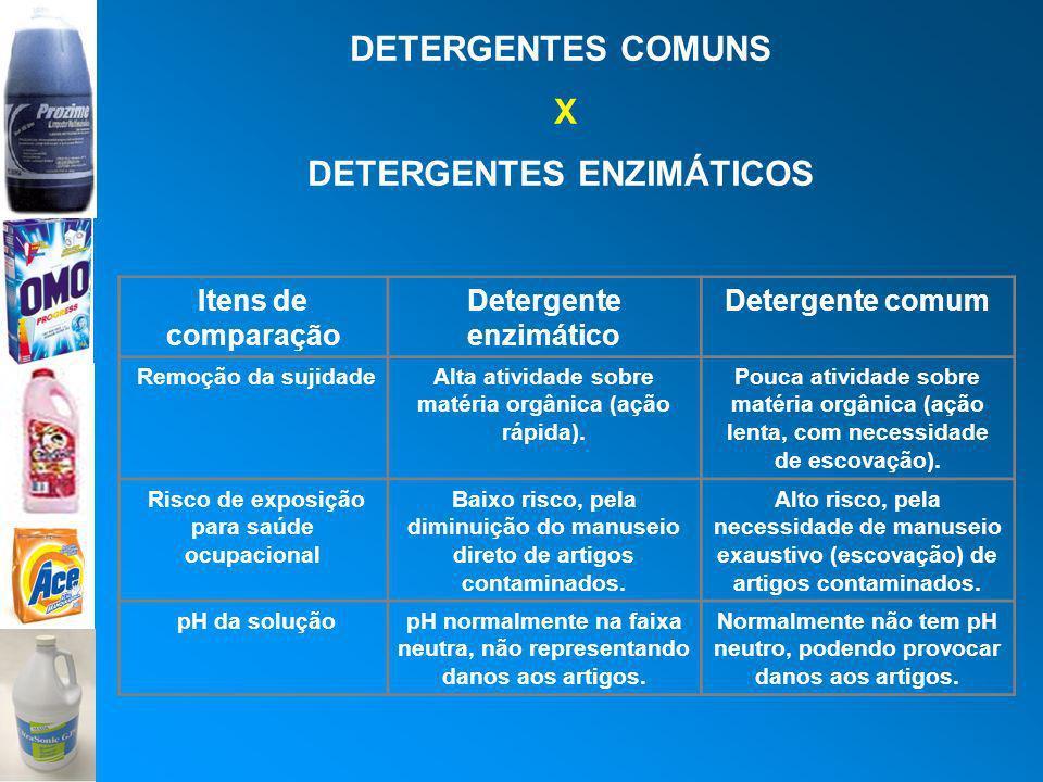 DETERGENTES COMUNS X DETERGENTES ENZIMÁTICOS Itens de comparação Detergente enzimático Detergente comum Remoção da sujidadeAlta atividade sobre matéri