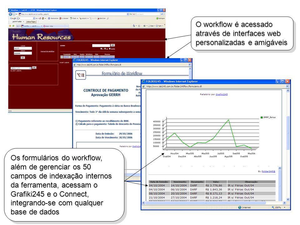 Os formulários do workflow, além de gerenciar os 50 campos de indexação internos da ferramenta, acessam o Grafiki245 e o Connect, integrando-se com qu