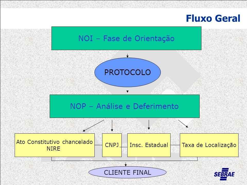 Fluxo Geral NOI – Fase de Orientação PROTOCOLO NOP – Análise e Deferimento Ato Constitutivo chancelado NIRE CNPJInsc.