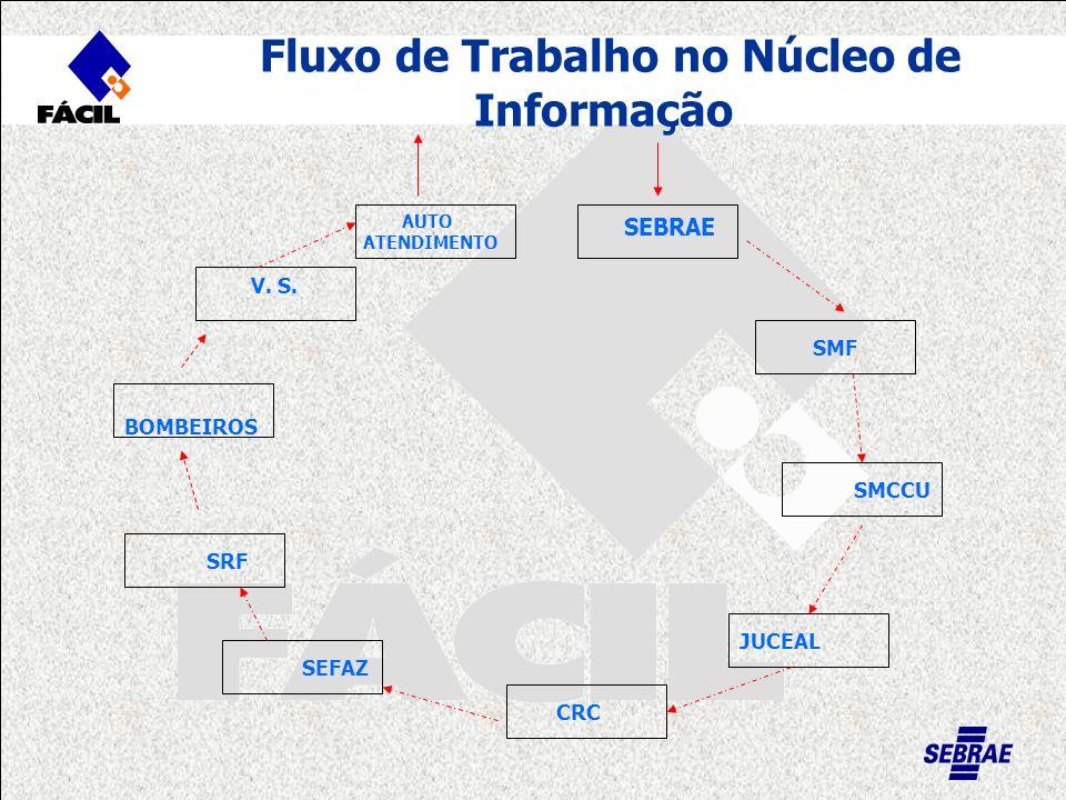 Fluxo de Trabalho no Núcleo de Informação SMF SEBRAE SMCCU JUCEAL CRC SEFAZ SRF V. S. AUTO ATENDIMENTO BOMBEIROS