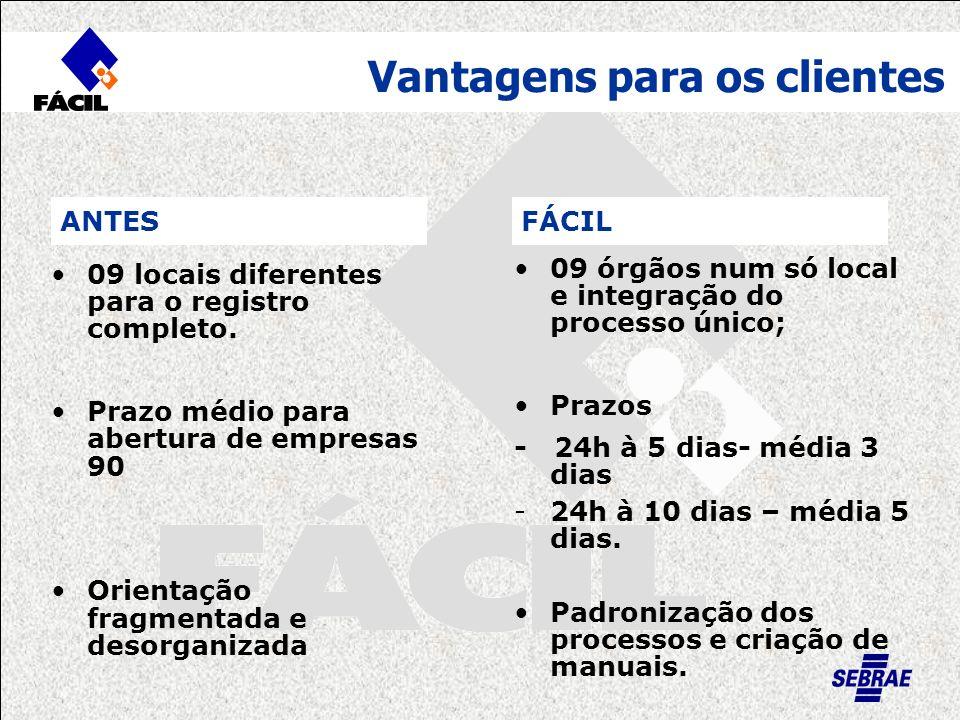 FÁCIL Vantagens para os clientes 09 locais diferentes para o registro completo. Prazo médio para abertura de empresas 90 Orientação fragmentada e deso