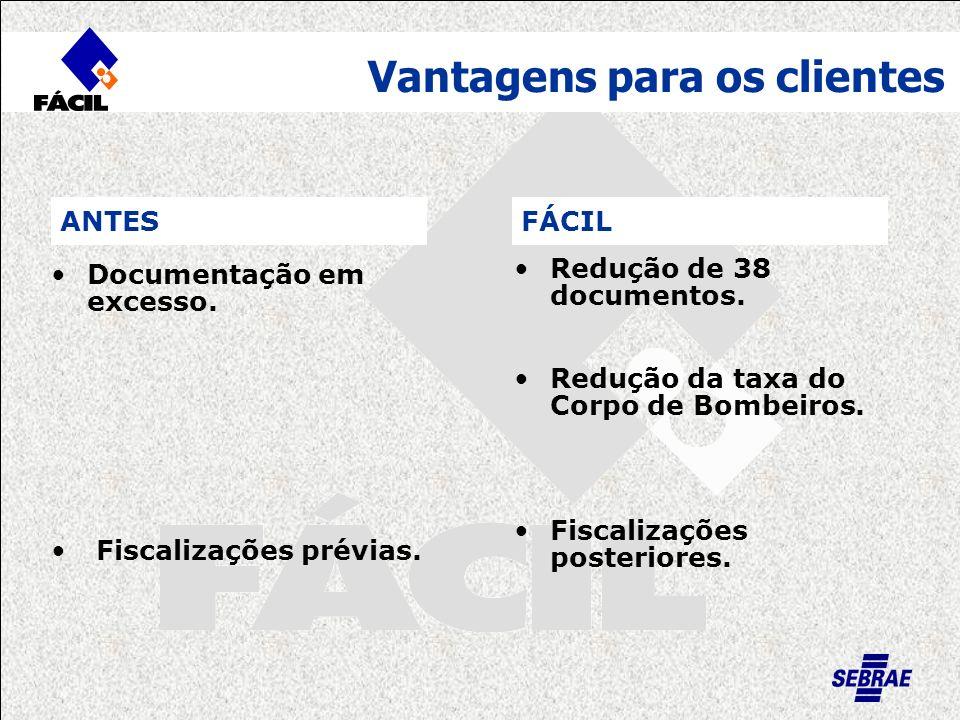 FÁCIL Vantagens para os clientes Documentação em excesso. Fiscalizações prévias. Redução de 38 documentos. Redução da taxa do Corpo de Bombeiros. Fisc