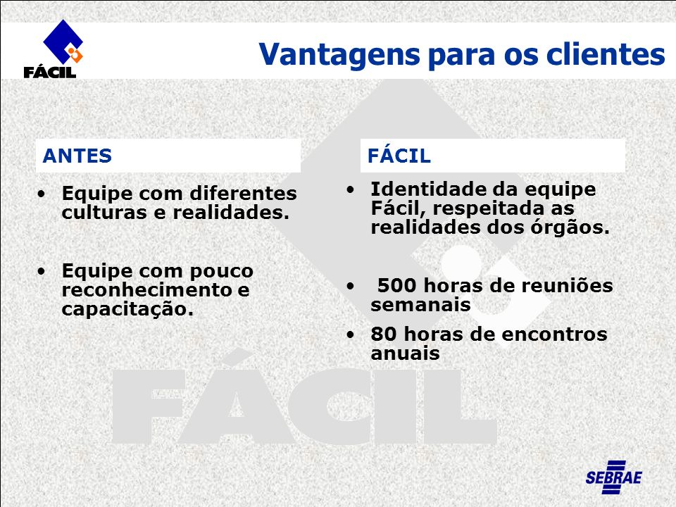 FÁCIL Vantagens para os clientes Equipe com diferentes culturas e realidades. Equipe com pouco reconhecimento e capacitação. Identidade da equipe Fáci