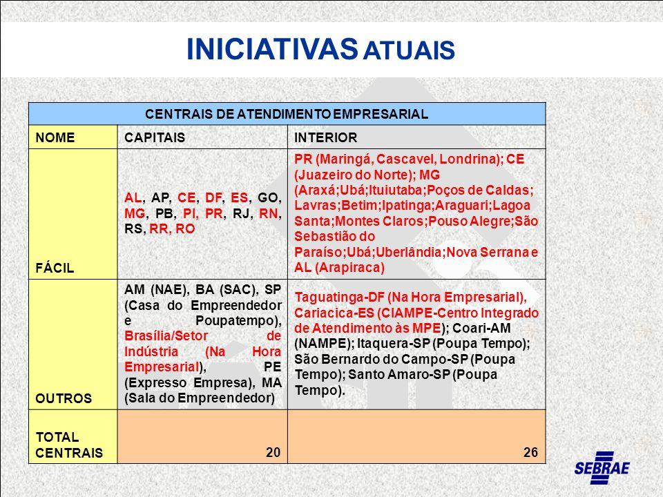 INICIATIVAS ATUAIS CENTRAIS DE ATENDIMENTO EMPRESARIAL NOMECAPITAISINTERIOR FÁCIL AL, AP, CE, DF, ES, GO, MG, PB, PI, PR, RJ, RN, RS, RR, RO PR (Maringá, Cascavel, Londrina); CE (Juazeiro do Norte); MG (Araxá;Ubá;Ituiutaba;Poços de Caldas; Lavras;Betim;Ipatinga;Araguari;Lagoa Santa;Montes Claros;Pouso Alegre;São Sebastião do Paraíso;Ubá;Uberlândia;Nova Serrana e AL (Arapiraca) OUTROS AM (NAE), BA (SAC), SP (Casa do Empreendedor e Poupatempo), Brasília/Setor de Indústria (Na Hora Empresarial), PE (Expresso Empresa), MA (Sala do Empreendedor) Taguatinga-DF (Na Hora Empresarial), Cariacica-ES (CIAMPE-Centro Integrado de Atendimento às MPE); Coari-AM (NAMPE); Itaquera-SP (Poupa Tempo); São Bernardo do Campo-SP (Poupa Tempo); Santo Amaro-SP (Poupa Tempo).
