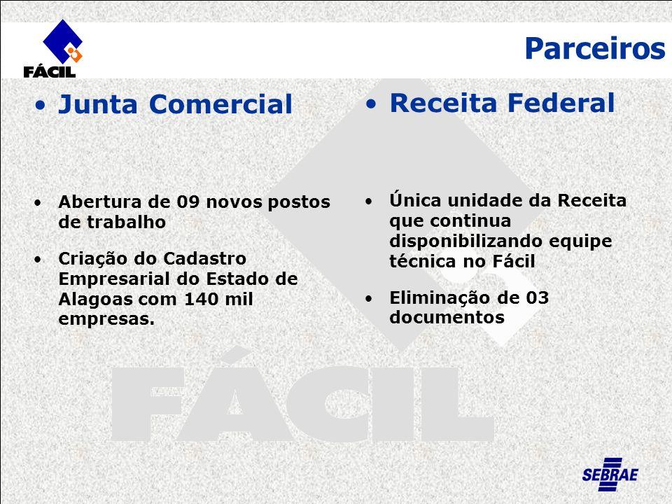 Parceiros Junta Comercial Abertura de 09 novos postos de trabalho Criação do Cadastro Empresarial do Estado de Alagoas com 140 mil empresas. Receita F
