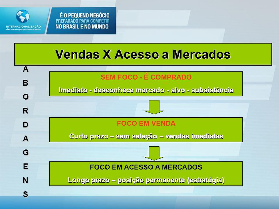 Acesso ao Mercado CONHECIMENTO ESTRATÉGIA DE ESTRATÉGIA DE ACESSO A MERCADOS ACESSO A MERCADOS MIX DE MARKETING MIX DE MARKETING DEFINIÇÃO DO DEFINIÇÃ