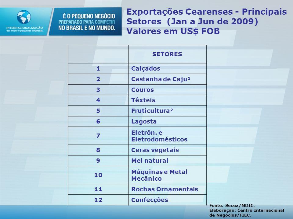 Exportações Cearenses - Principais Setores (Jan a Jun de 2009) Valores em US$ FOB SETORES 1Calçados 2Castanha de Caju¹ 3Couros 4Têxteis 5Fruticultura² 6Lagosta 7 Eletrôn.