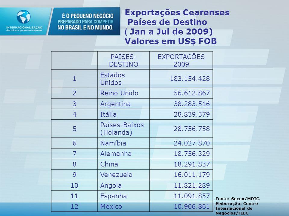 Exportações Cearenses - Principais Setores (Jan a Jun de 2009) Valores em US$ FOB SETORES 1Calçados 2Castanha de Caju¹ 3Couros 4Têxteis 5Fruticultura²