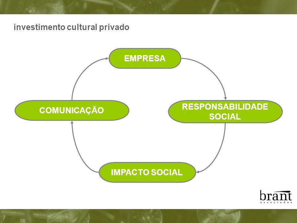 investimento cultural privado EMPRESA RESPONSABILIDADE SOCIAL IMPACTO SOCIAL COMUNICAÇÃO