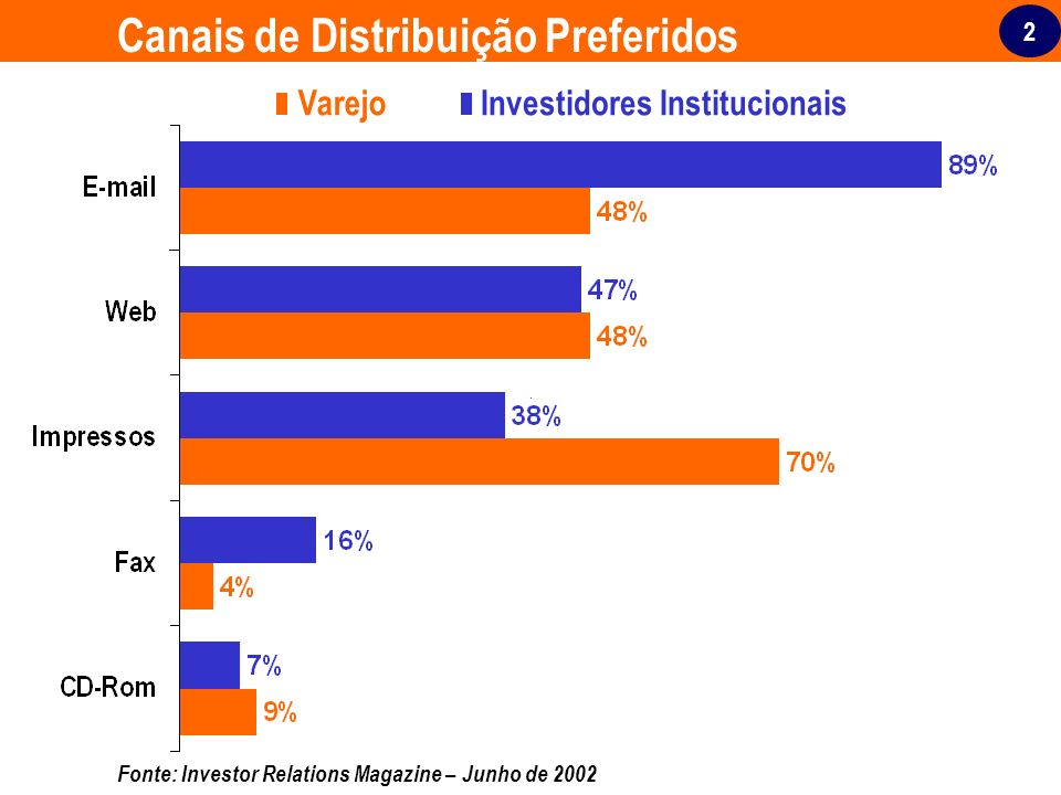 2 Canais de Distribuição Preferidos Varejo Investidores Institucionais Fonte: Investor Relations Magazine – Junho de 2002