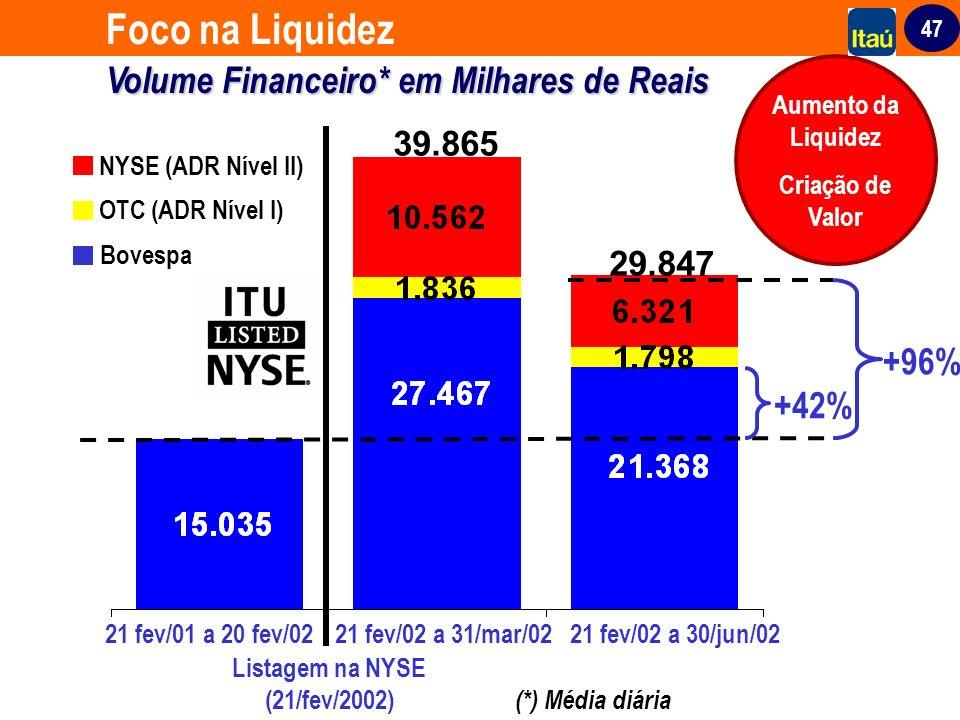 47 Volume Financeiro*em Milhares de Reais Foco na Liquidez Volume Financeiro* em Milhares de Reais (*) Média diária 39.865 NYSE (ADR Nível II) Bovespa