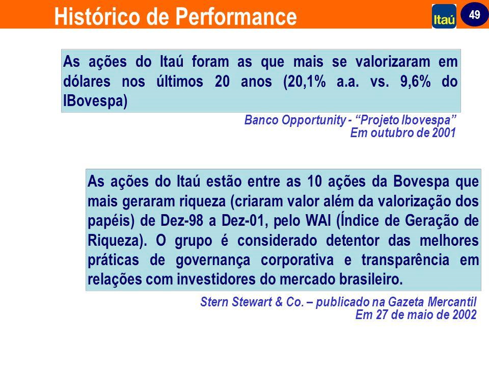 49 Histórico de Performance As ações do Itaú foram as que mais se valorizaram em dólares nos últimos 20 anos (20,1% a.a. vs. 9,6% do IBovespa) Banco O