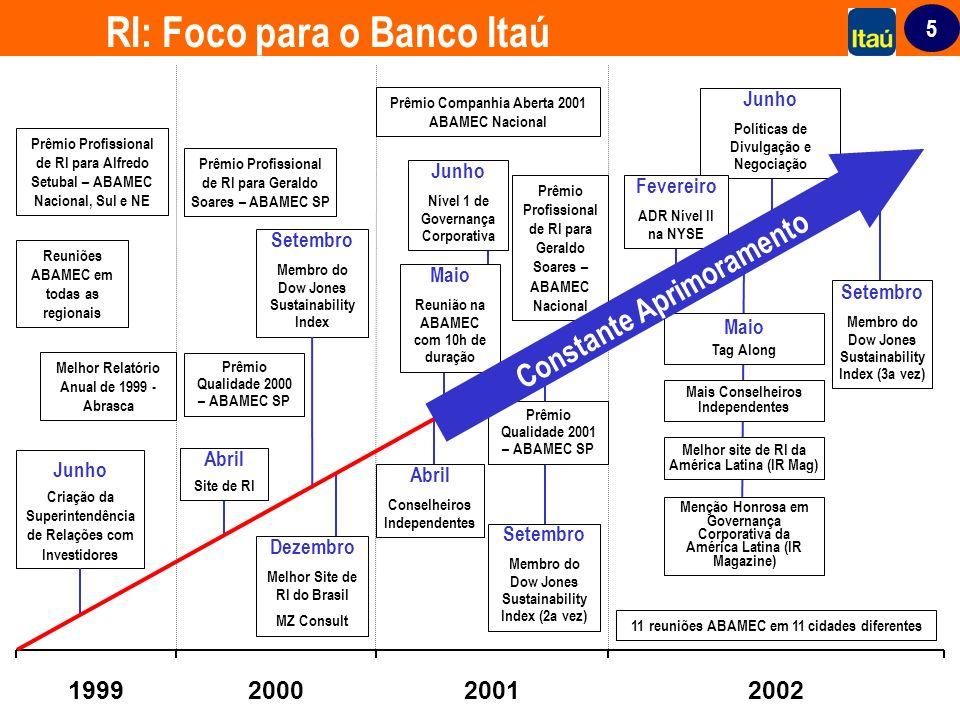 5 1999200020012002 Junho Criação da Superintendência de Relações com Investidores 11 reuniões ABAMEC em 11 cidades diferentes Dezembro Melhor Site de
