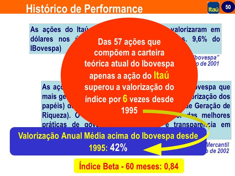50 As ações do Itaú foram as que mais se valorizaram em dólares nos últimos 20 anos (20,1% a.a. vs. 9,6% do IBovespa) Banco Opportunity - Projeto Ibov