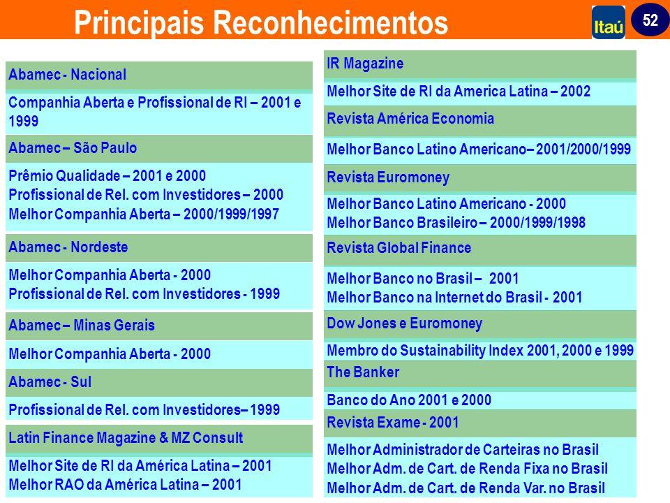 52 Principais Reconhecimentos Melhor Administrador de Carteiras no Brasil Melhor Adm. de Cart. de Renda Fixa no Brasil Melhor Adm. de Cart. de Renda V