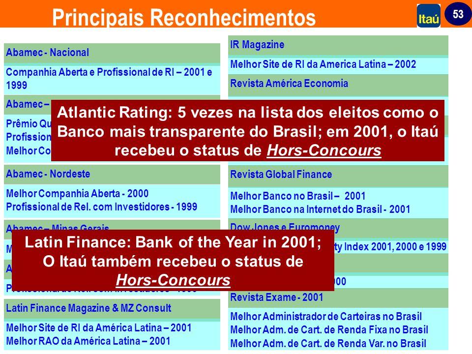 53 Melhor Administrador de Carteiras no Brasil Melhor Adm. de Cart. de Renda Fixa no Brasil Melhor Adm. de Cart. de Renda Var. no Brasil Abamec – São