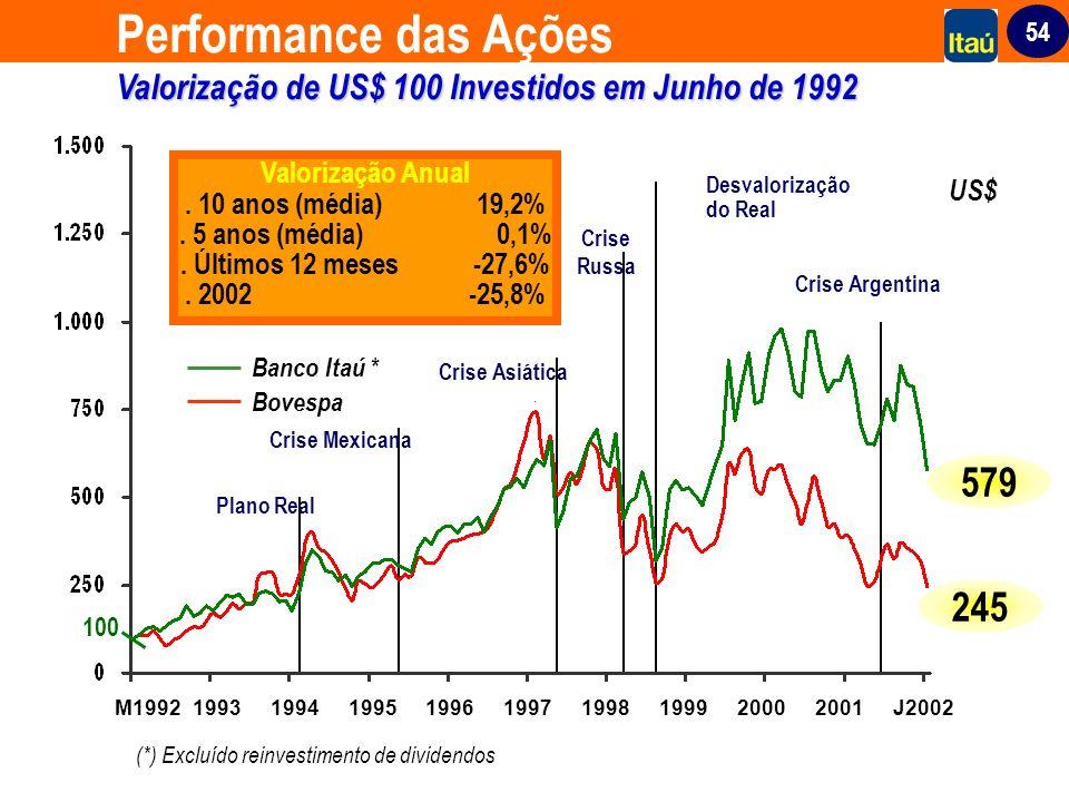 54 (*) Excluído reinvestimento de dividendos Valorização de US$ 100 Investidos em Junho de 1992 Performance das Ações Valorização de US$ 100 Investido