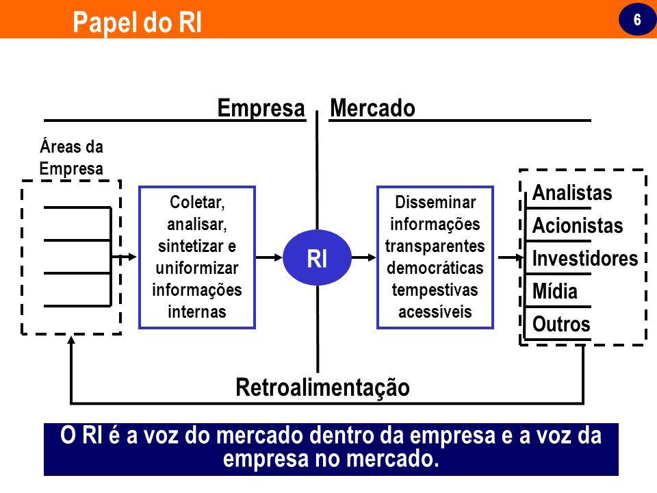 6 Outros Mídia Papel do RI RI EmpresaMercado Coletar, analisar, sintetizar e uniformizar informações internas Disseminar informações transparentes dem
