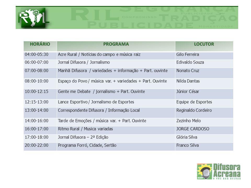 04:00-05:30Acre Rural / Notícias do campo e música raizGilo Ferreira 06:00-07:00Jornal Difusora / JornalismoEdivaldo Souza 07:00-08:00Manhã Difusora /