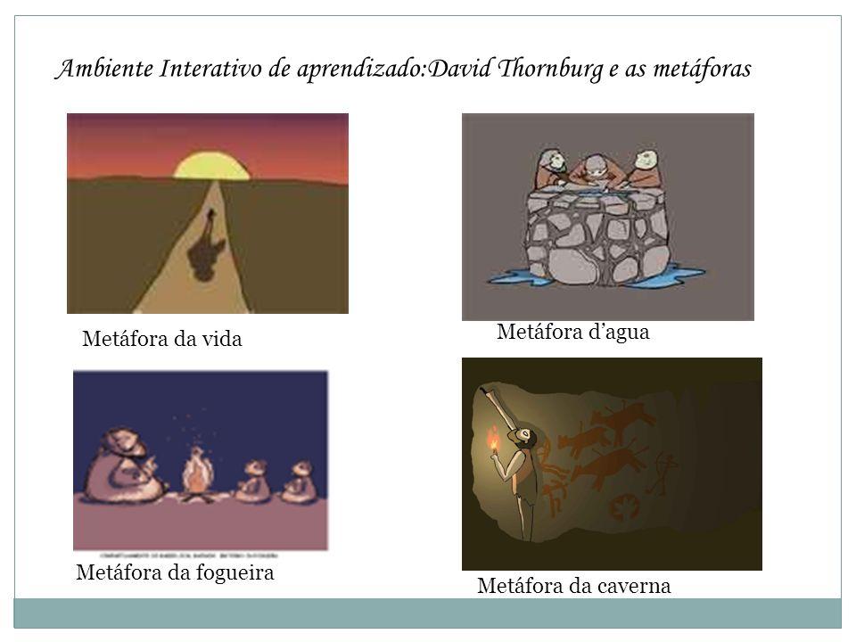 Ambiente Interativo de aprendizado:David Thornburg e as metáforas Metáfora da vida Metáfora dagua Metáfora da fogueira Metáfora da caverna