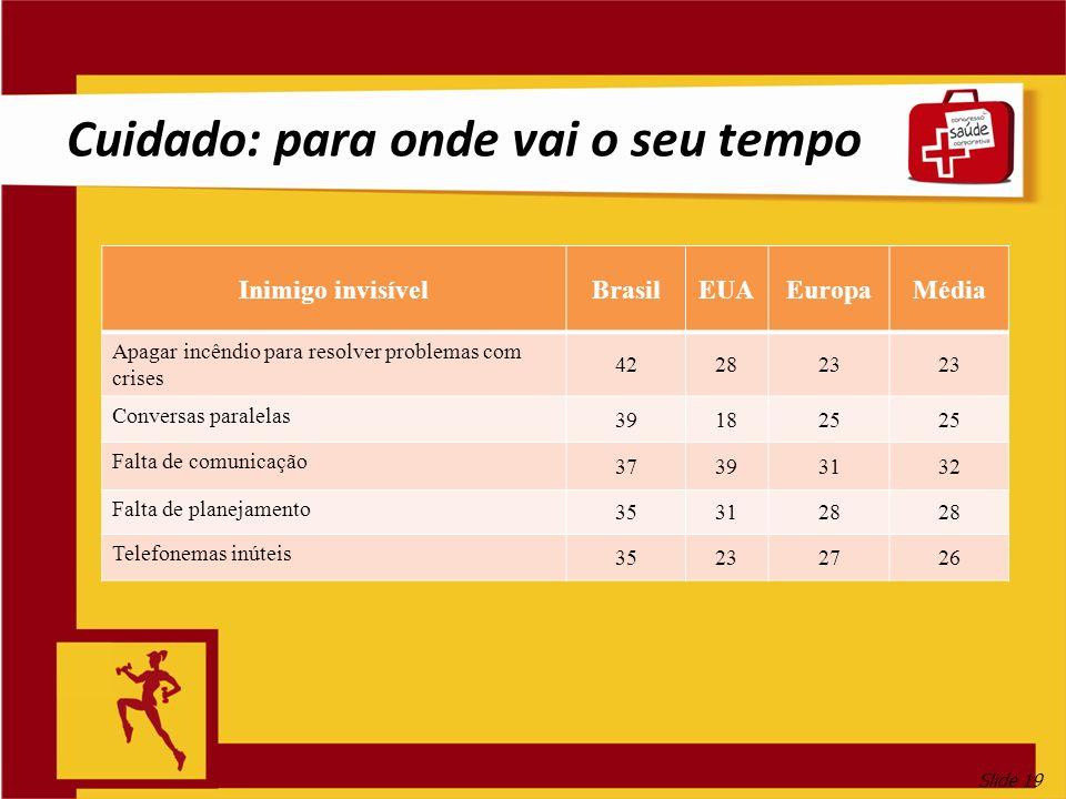Slide 19 Inimigo invisívelBrasilEUAEuropaMédia Apagar incêndio para resolver problemas com crises 422823 Conversas paralelas 391825 Falta de comunicaç