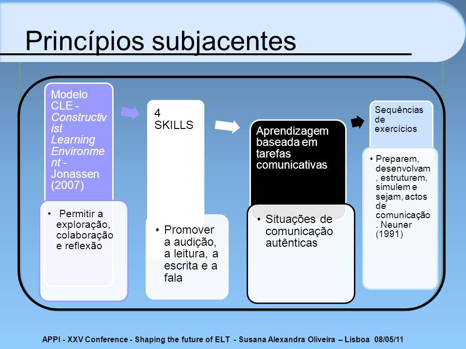 APPI - XXV Conference - Shaping the future of ELT - Susana Alexandra Oliveira – Lisboa 08/05/11 Princípios subjacentes Modelo CLE - Constructiv ist Le