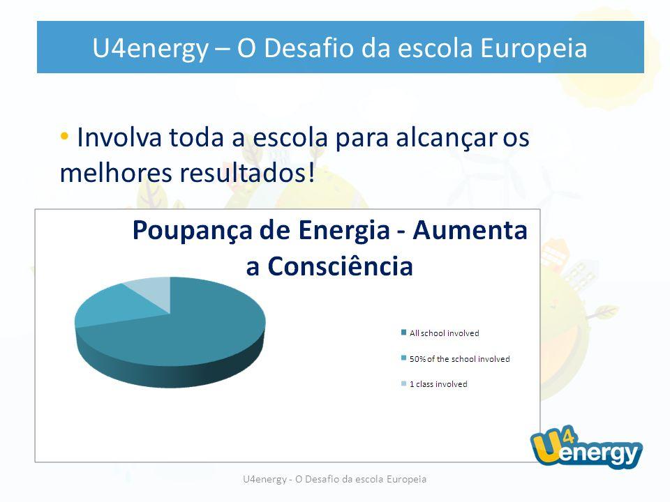 Involva toda a escola para alcançar os melhores resultados! U4energy – O Desafio da escola Europeia