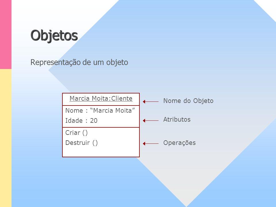Representação de um objeto Objetos Marcia Moita:Cliente Nome : Marcia Moita Idade : 20 Criar () Destruir () Nome do Objeto Atributos Operações