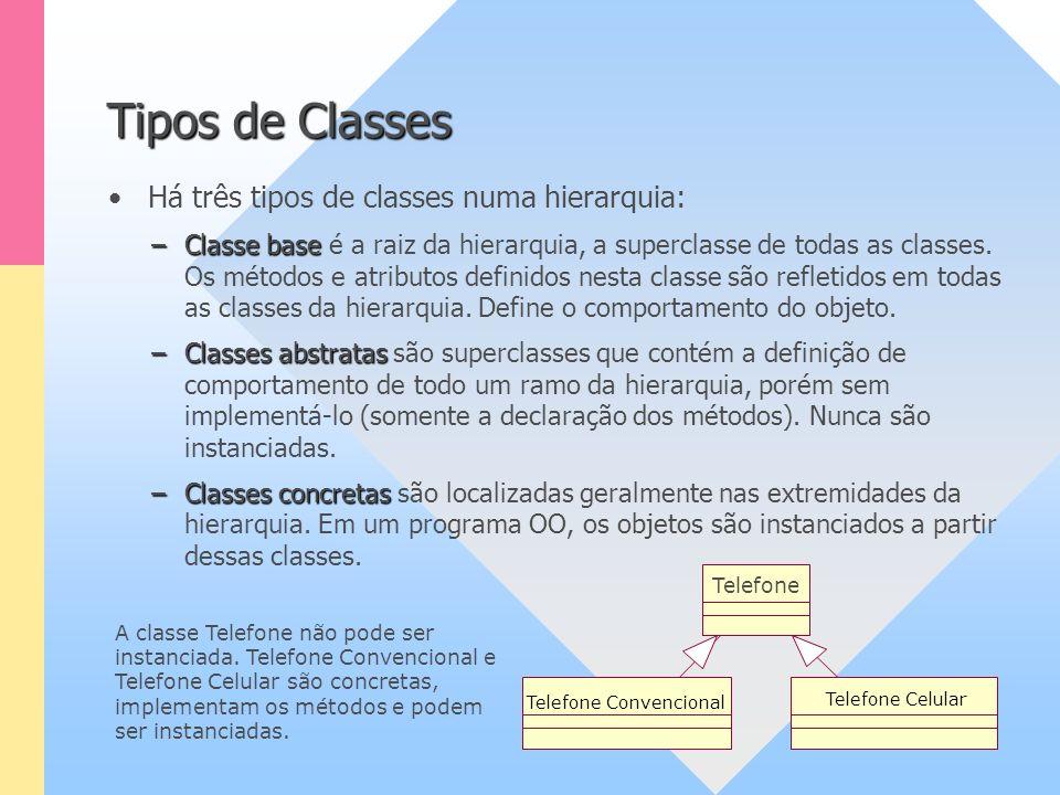 Há três tipos de classes numa hierarquia: Tipos de Classes –Classe base –Classe base é a raiz da hierarquia, a superclasse de todas as classes. Os mét