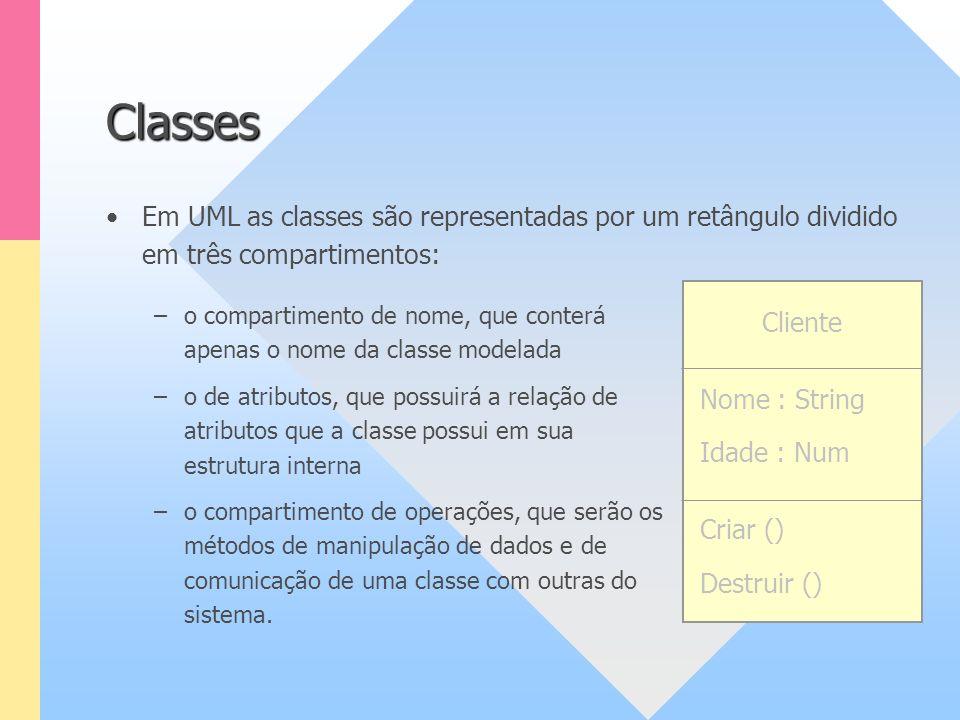 Em UML as classes são representadas por um retângulo dividido em três compartimentos: Classes Cliente Nome : String Idade : Num Criar () Destruir () –
