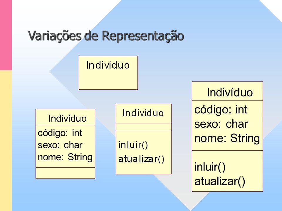 Indivíduo código: int sexo: char nome: String Indivíduo código: int sexo: char nome: String inluir() atualizar() Variações de Representação