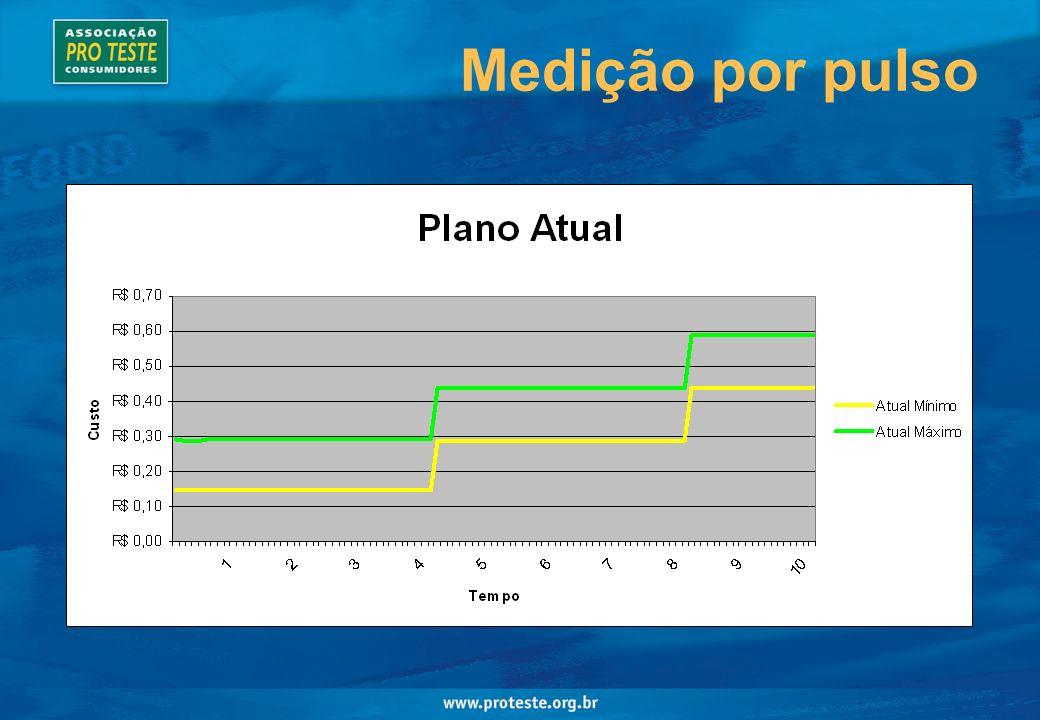 Medição por pulso