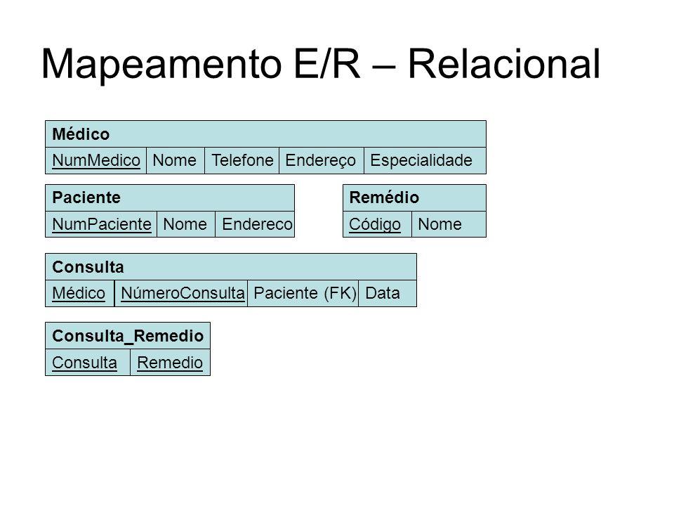 Mapeamento E/R – Relacional Paciente NomeNumPacienteEndereco Médico NomeNumMedicoTelefoneEndereçoEspecialidade Remédio NomeCódigo Consulta_Remedio Rem