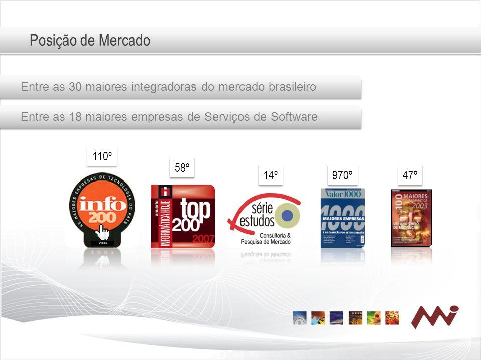 Posição de Mercado 2008 110º 58º 14º 970º 47º Entre as 30 maiores integradoras do mercado brasileiro Entre as 18 maiores empresas de Serviços de Softw