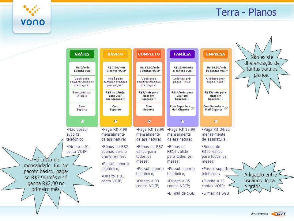 Terra - Planos Não possui suporte telefônico; Direito a 01 conta VOIP; Paga R$ 7,90 mensalmente de assinatura; Bônus de R$2 apenas para o primeiro mês