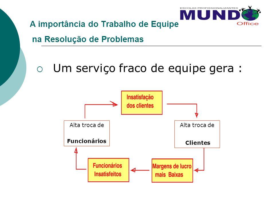 A importância do Trabalho de Equipe na Resolução de Problemas Um serviço fraco de equipe gera : Alta troca de Funcionários Alta troca de Clientes