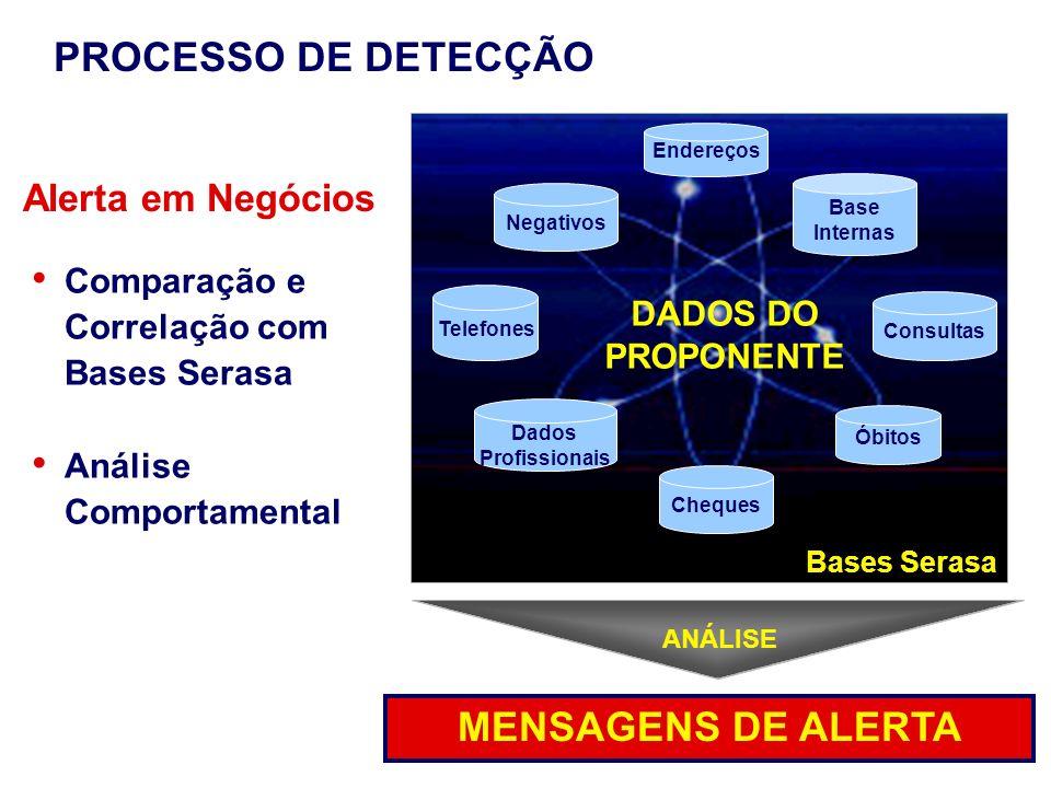 MENSAGENS DE ALERTA Base Internas Cheques Óbitos Consultas Endereços Dados Profissionais Telefones Negativos Comparação e Correlação com Bases Serasa