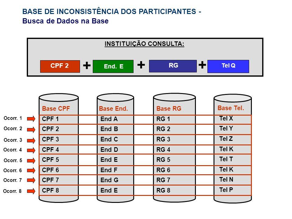 Base RG RG 1 RG 2 RG 3 RG 4 RG 5 RG 6 RG 7 RG 8 INSTITUIÇÃO CONSULTA: RG End. E CPF 2 + + Base CPF CPF 1 CPF 2 CPF 3 CPF 4 CPF 5 CPF 6 CPF 7 CPF 8 Bas